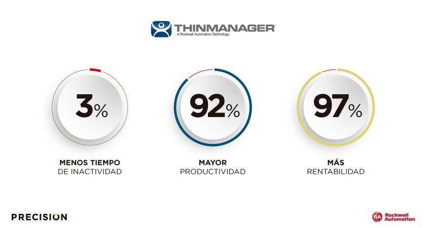 THINMANAGER, EL ALIADO PERFECTO